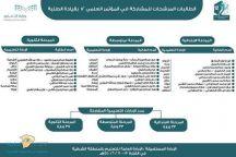 «التعليم» تعتمد 44 أسماء الطالبات المرشحات للمشاركة في المؤتمر العلمي
