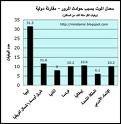 المرورية خلال العام 1430هـ #بحائل احصائيات الحوادث