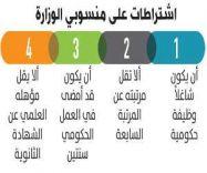 برنامج إلكتروني لاختيار رؤساء البلديات