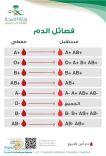 تعرّف على فصائل الدم الثماني وأي منها يستفيد من الآخر