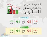 عاجل … تخفيض سعر البنزين للربع الرابع من عام 2019م